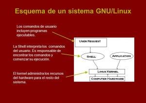 Esquema de un sistema GNU/Linux